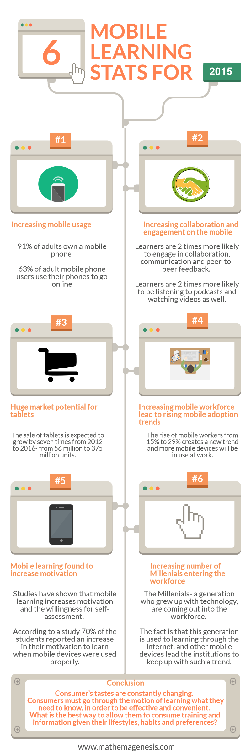6-mobile-learning-stats-for-2015-mathemagenesis-com