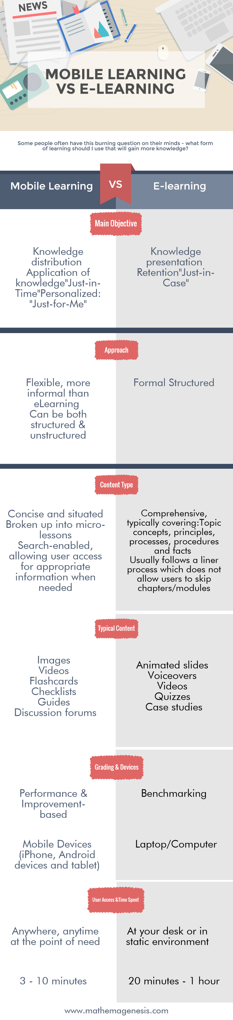 mobile-learning-vs-e-learning-mathemagenesis-com